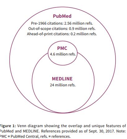 PUBMED PMC MEDLINE solapamiento
